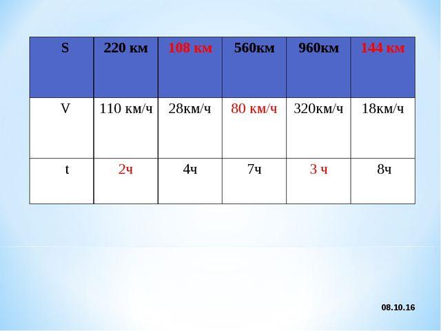 * S220 км108 км 560км 960км 144 км V110 км/ч28км/ч 80 км/ч 320км/ч...