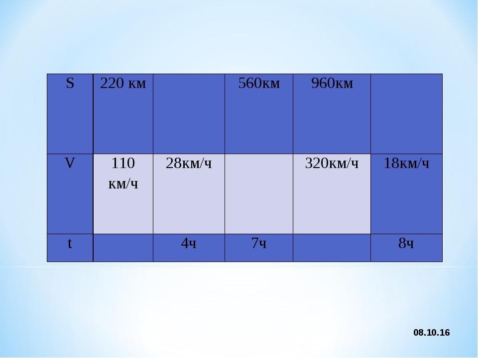 * S220 км560км960км V110 км/ч28км/ч320км/ч18км/ч t4ч7ч8ч