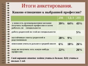 Итоги анкетирования. Каково отношение к выбранной профессии? Свой вариант отв