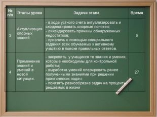 № п/пЭтапы урокаЗадачи этапаВремя 3Актуализация опорных знаний - в ходе