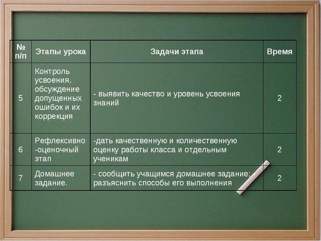 № п/пЭтапы урокаЗадачи этапаВремя 5Контроль усвоения, обсуждение допущенн...