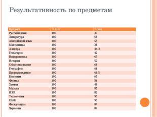 Результативность по предметам Предмет % усп. % кач. Русский язык 100 37 Литер