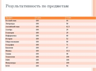 Результативность по предметам Предмет % усп. % кач. Русский язык 100 44 Литер