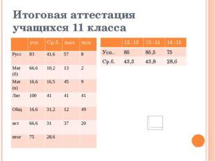 Итоговая аттестация учащихся 11 класса усп Ср.б. max min Русс 83 41,6 57 8 Ма