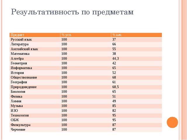 Результативность по предметам Предмет % усп. % кач. Русский язык 100 37 Литер...