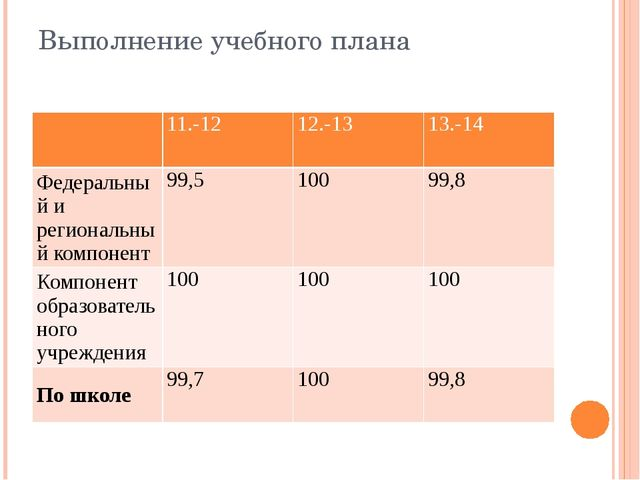 Выполнение учебного плана 11.-12 12.-13 13.-14 Федеральный и региональный ком...