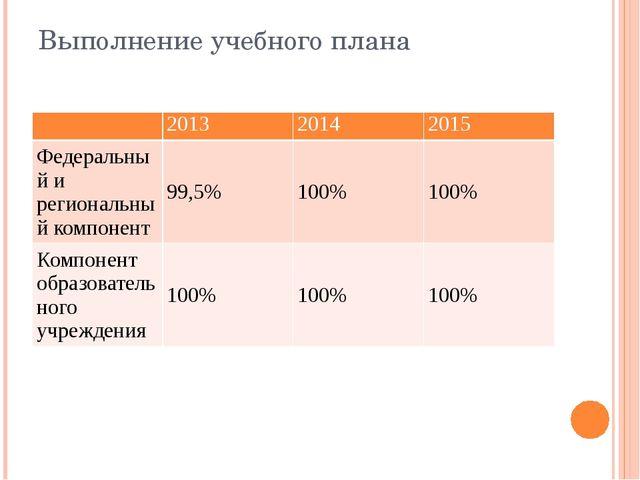 Выполнение учебного плана 2013 2014 2015 Федеральный и региональный компонент...