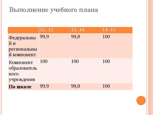 Выполнение учебного плана 12.-13 13.-14 14.-15 Федеральный и региональный ком...