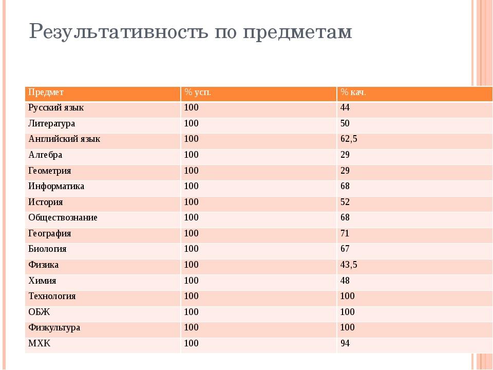 Результативность по предметам Предмет % усп. % кач. Русский язык 100 44 Литер...