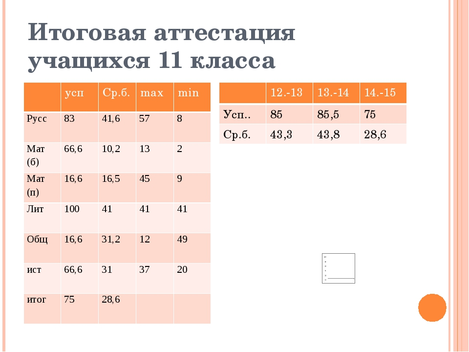 Итоговая аттестация учащихся 11 класса усп Ср.б. max min Русс 83 41,6 57 8 Ма...