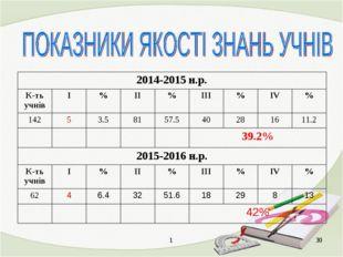 1 * 2014-2015 н.р. К-ть учнівІ%ІІ%ІІІ%ІV% 14253.58157.5402816