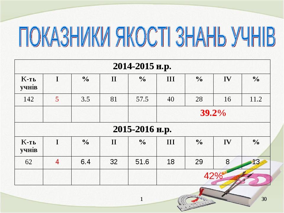 1 * 2014-2015 н.р. К-ть учнівІ%ІІ%ІІІ%ІV% 14253.58157.5402816...