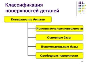 * Классификация поверхностей деталей