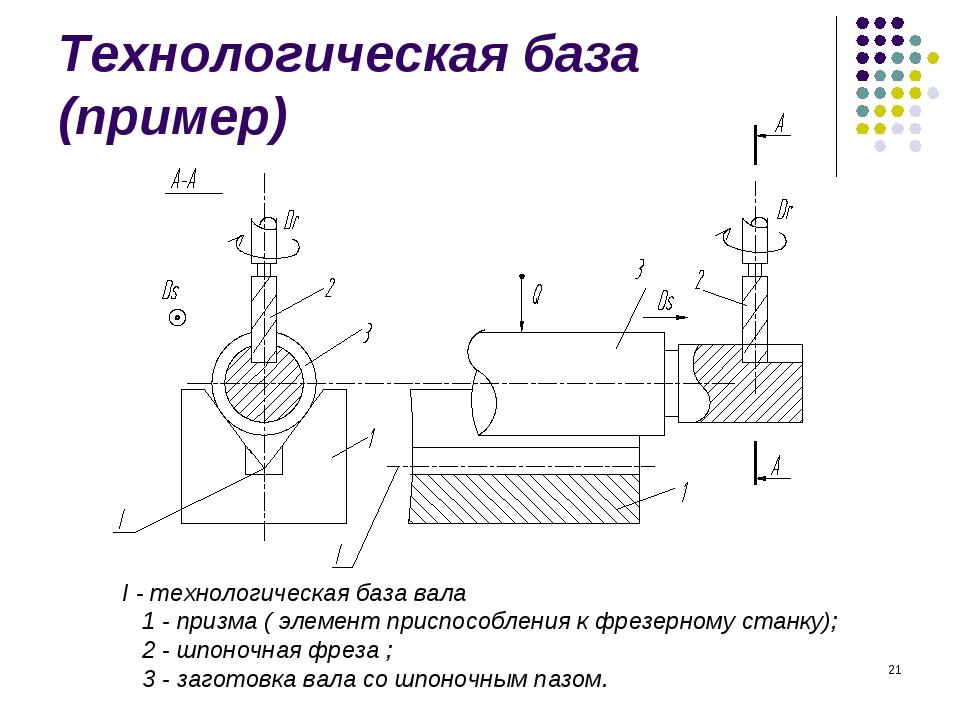 * Технологическая база (пример) I - технологическая база вала 1 - призма ( эл...