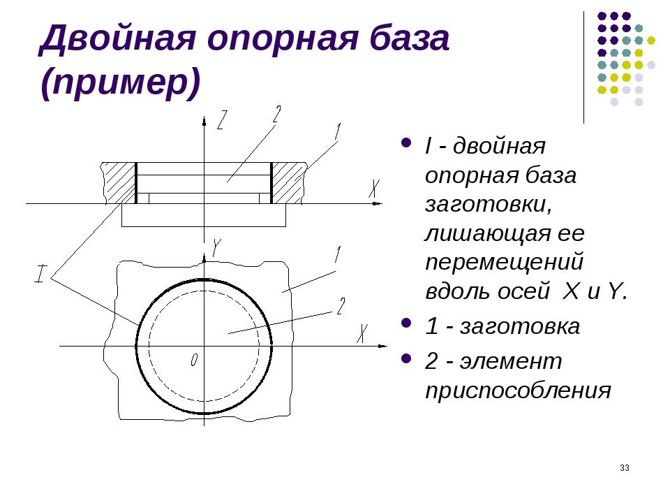 * Двойная опорная база (пример) I - двойная опорная база заготовки, лишающая...