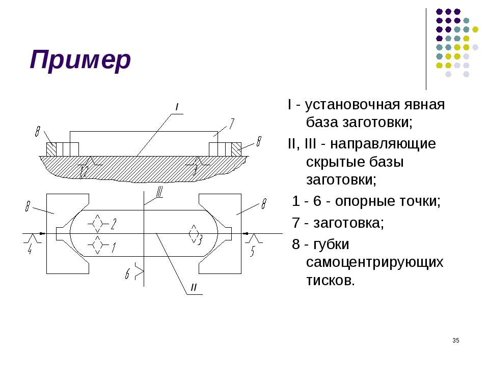 * Пример I - установочная явная база заготовки; II, III - направляющие скрыты...