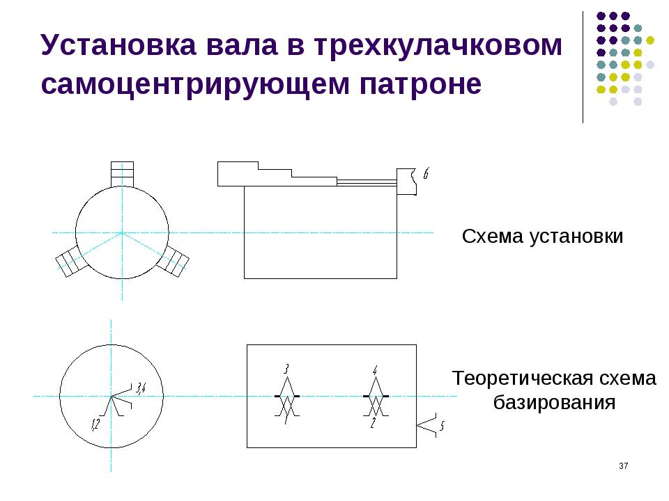 * Установка вала в трехкулачковом самоцентрирующем патроне Схема установки Те...