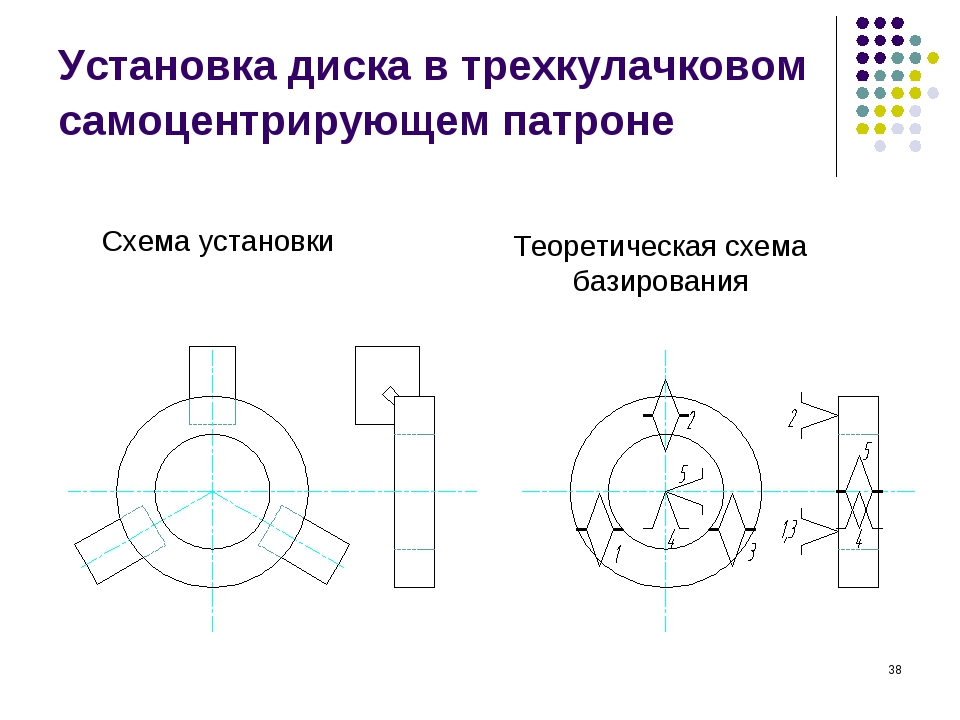 * Установка диска в трехкулачковом самоцентрирующем патроне Схема установки Т...