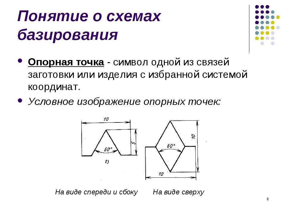 * Понятие о схемах базирования Опорная точка - символ одной из связей заготов...