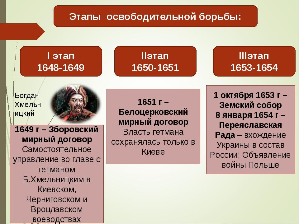 Этапы освободительной борьбы: I этап 1648-1649 IIэтап 1650-1651 IIIэтап 1653-...