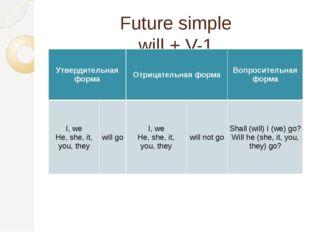 Future simple will + V-1 Утвердительнаяформа Отрицательная форма Вопросительн