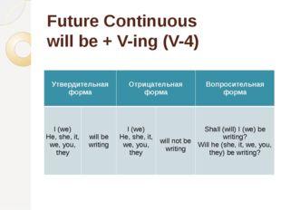 Future Continuous will be + V-ing (V-4) Утвердительная форма Отрицательная фо