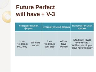 Future Perfect will have + V-3 Утвердительная форма Отрицательная форма Вопро
