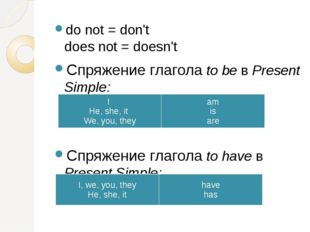 do not = don't does not = doesn't Спряжение глаголаto beв Present Simple:
