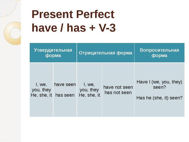 Present Perfect have / has + V-3 Утвердительная форма Отрицательная форма Воп...