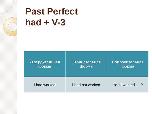 Past Perfect had + V-3 Утвердительная форма Отрицательная форма Вопросительна...