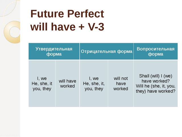 Future Perfect will have + V-3 Утвердительная форма Отрицательная форма Вопро...