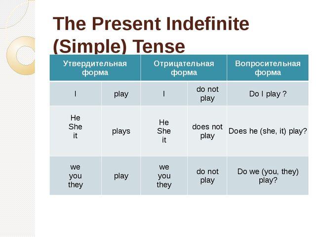 The Present Indefinite (Simple) Tense Утвердительная форма Отрицательная форм...