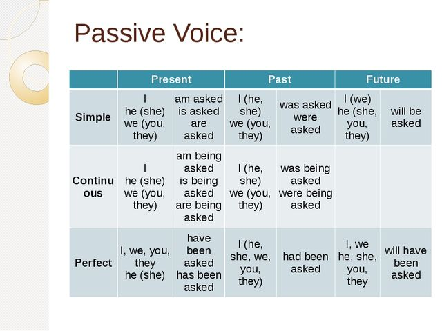 Passive Voice:  Present Past Future Simple I he (she) we (you, they) am aske...