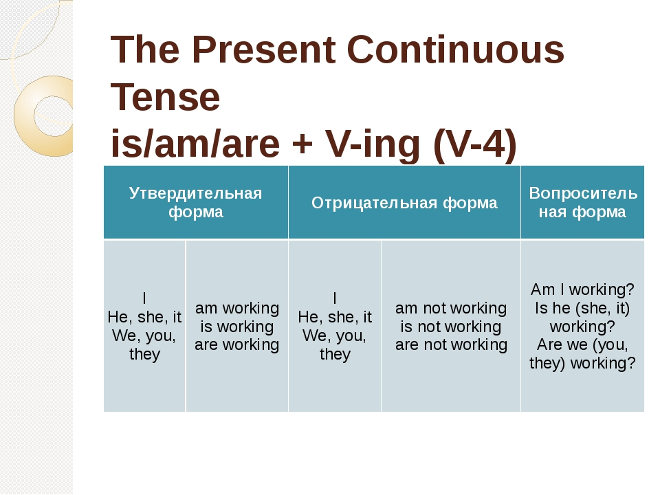 The Present Continuous Tense is/am/are + V-ing (V-4) Утвердительная форма Отр...