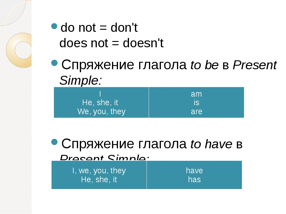 do not = don't does not = doesn't Спряжение глаголаto beв Present Simple:...