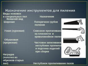 Виды ножовок и специальных пил Назначение Внешний вид Широкая По
