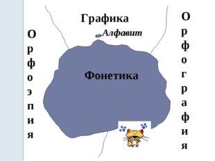Фонетика Графика Орфография Орфоэпия Алфавит
