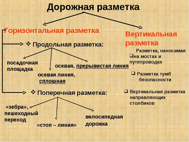 Дорожная разметка Разметка, наносимая на мостах и путепроводах Разметка тумб...