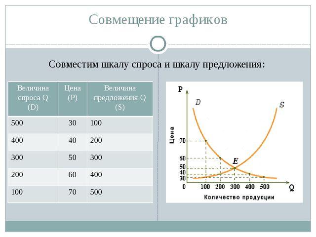 Совмещение графиков Совместим шкалу спроса и шкалу предложения: Величина спро...