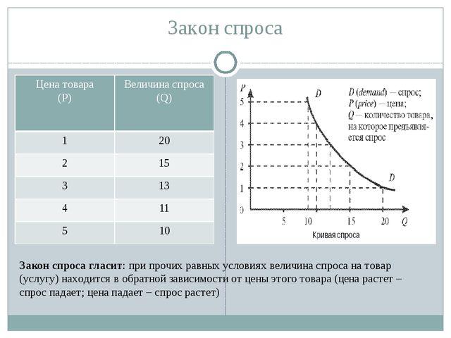 Закон спроса Закон спроса гласит: при прочих равных условиях величина спроса...