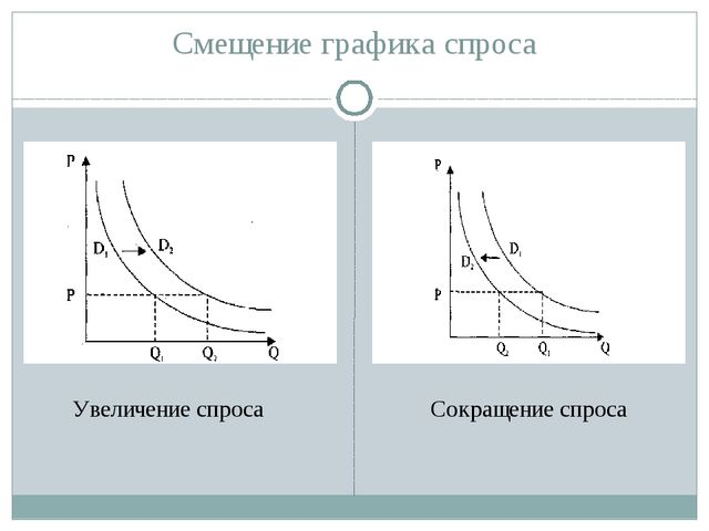 Смещение графика спроса Увеличение спроса Сокращение спроса