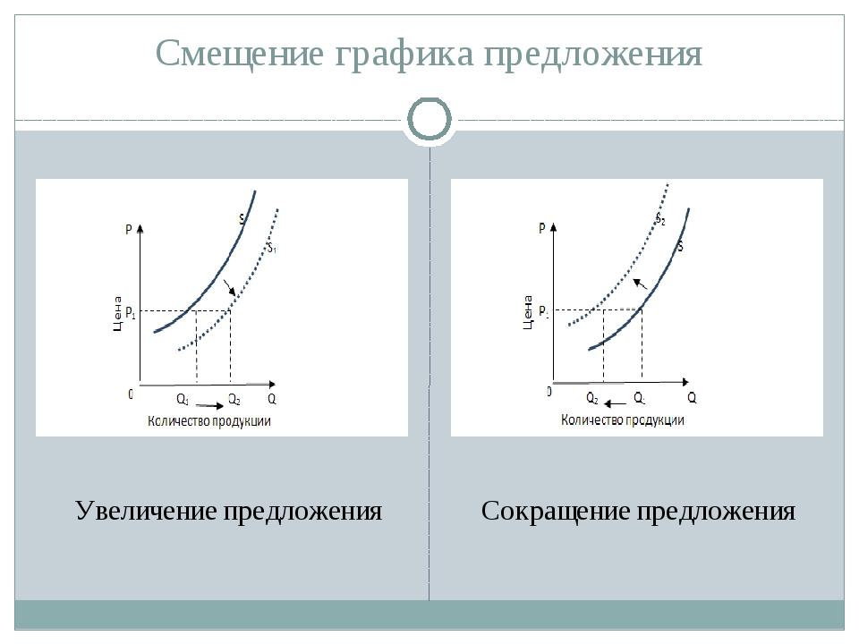 Смещение графика предложения Увеличение предложения Сокращение предложения