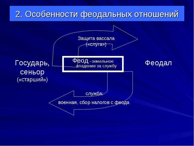 2. Особенности феодальных отношений Феод –земельное владение за службу Феодал...