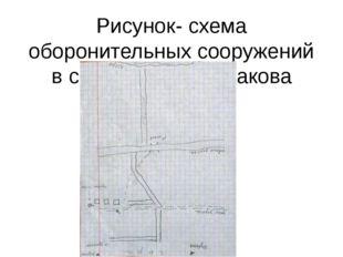 Рисунок- схема оборонительных сооружений в с. Львы Н.А. Шинакова