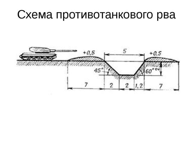 Схема противотанкового рва