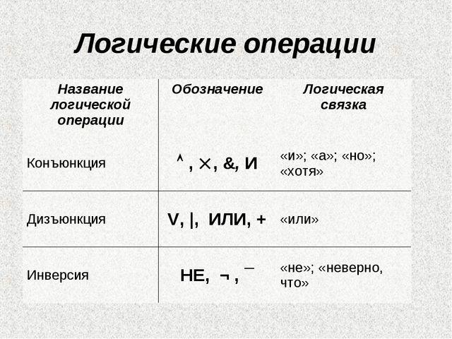 Логические операции Название логической операцииОбозначениеЛогическая связк...