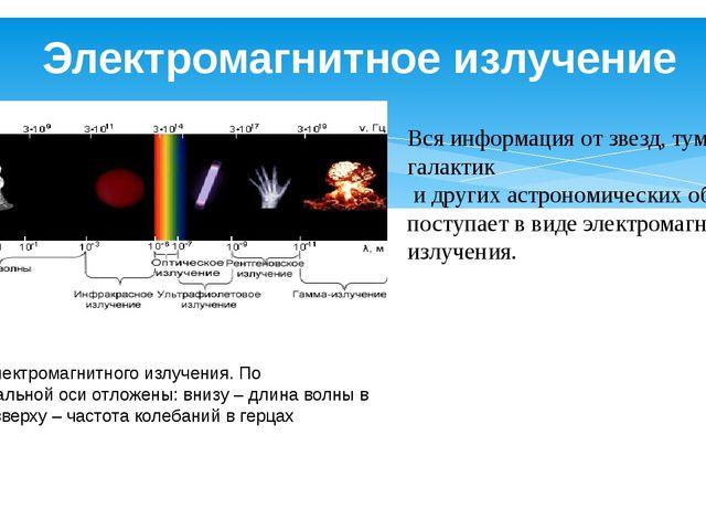 Электромагнитное излучение Вся информация от звезд, туманностей, галактик и...
