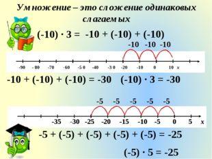 Умножение – это сложение одинаковых слагаемых -10 -10 -10 -10 + (-10) + (-10)