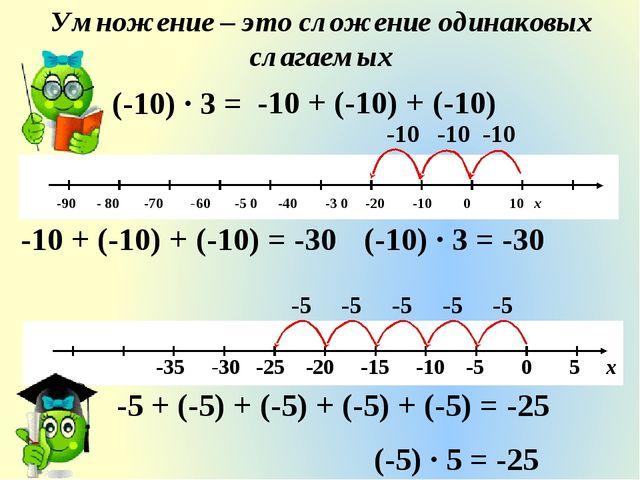 Умножение – это сложение одинаковых слагаемых -10 -10 -10 -10 + (-10) + (-10)...