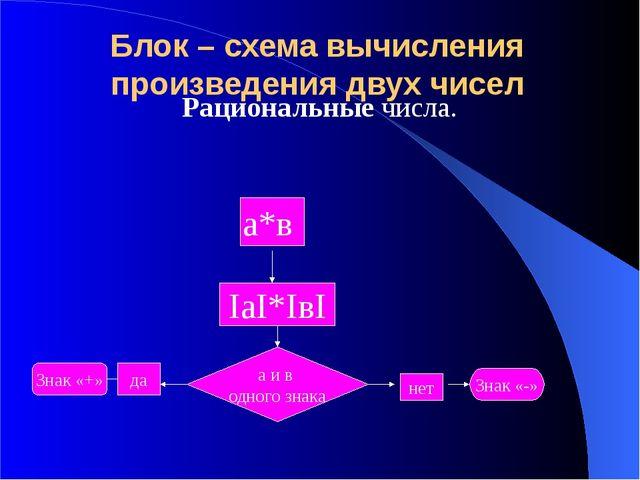 Блок – схема вычисления произведения двух чисел Рациональные числа. а*в IаI*I...